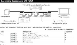 using Component DVD and then HDMI to TV not working?  Home Theater Forum and Systems