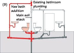 How Drain Waste Vent DWV Systems Work HomeTips