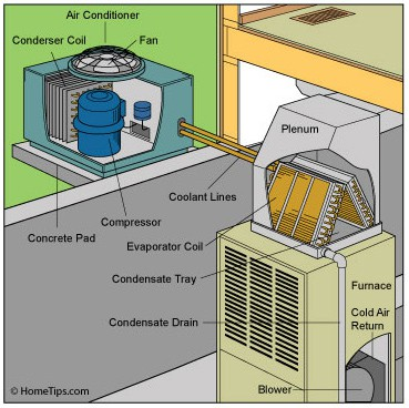 Central Air Conditioner Buying Guide | HomeTips