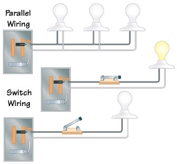 Types of Electrical Wiring | HomeTips