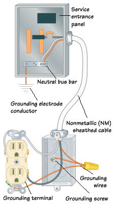 Electrical Grounding