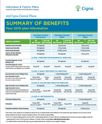 What is the Cigna dental PPO plan?