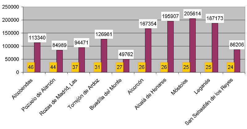 Colegios privados provincia de Madrid