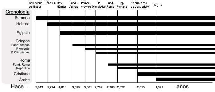 Sistemas cronológicos históricos