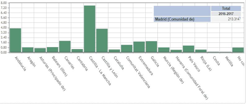 Alumnos Matriculados Madrid de otras provincias