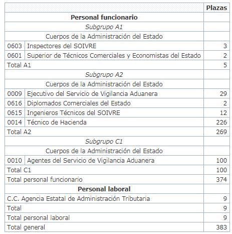 Plazas funcionario 2019