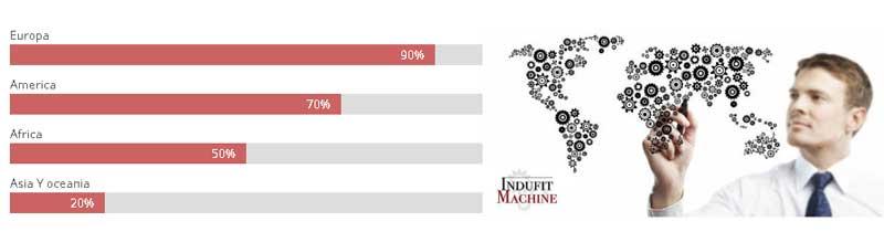 Internacionalización Indufit Machine