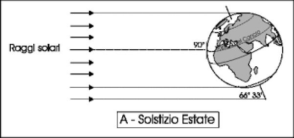 solstizio_estate