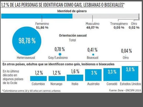 encuesta sobre población LGBT+ en Colombia