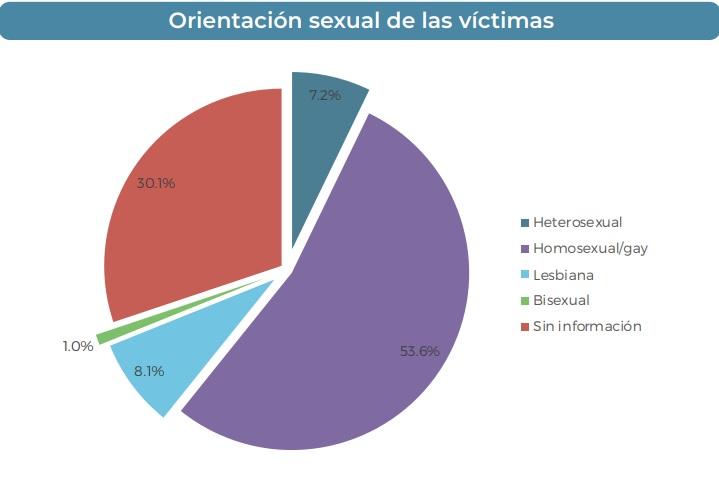 Orientación sexual de las víctimas de crímenes de odio en México