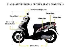 Honda Spacy Helm In PGMFI Hadir Lebih Sporti
