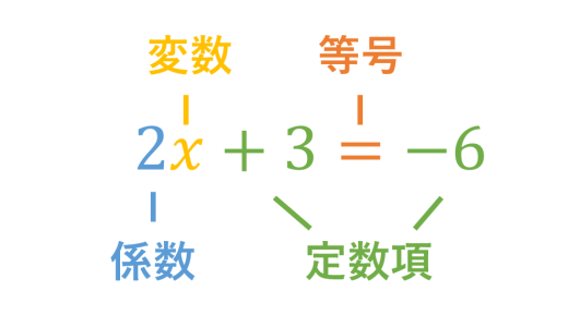 【中1数学】方程式の問題-厳選15題【レベル別・解説付き】