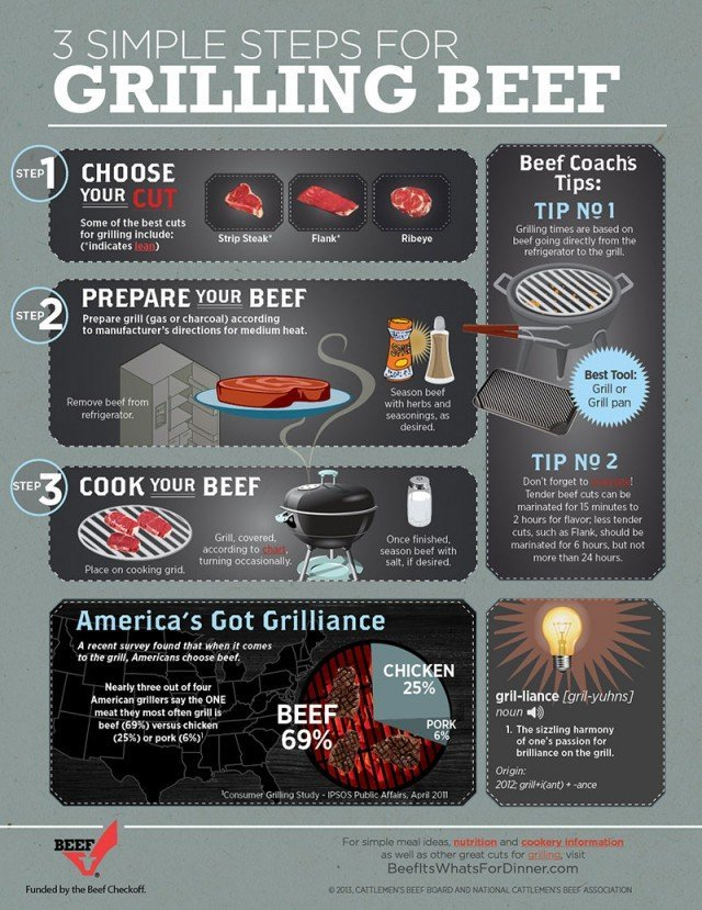Tips for grilling beef