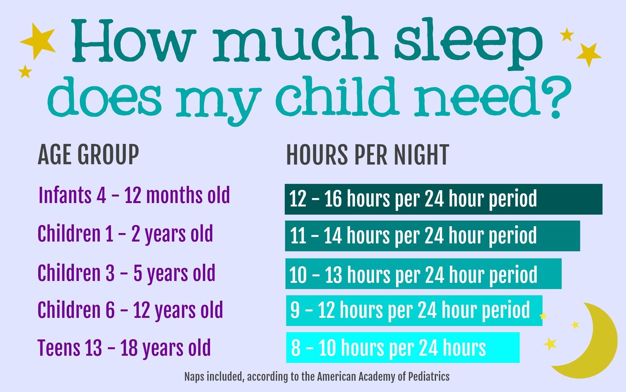 How Much Sleep Do Children Need Bedtime Sleep Chart By