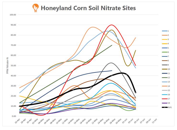 15.06.05 Soil Nitrate