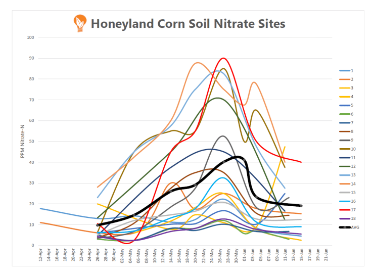 Soil Nitrate Levels in Ontario