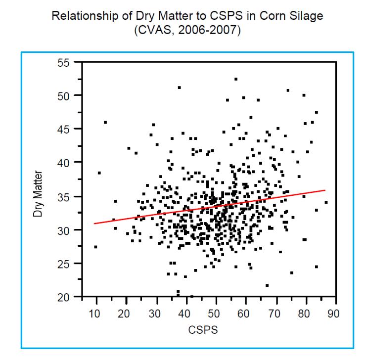 Dry Matter CSPS Relationship