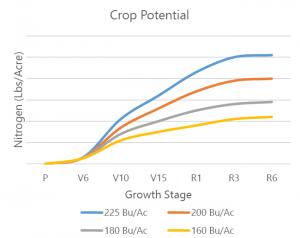 Crop Potential Chart