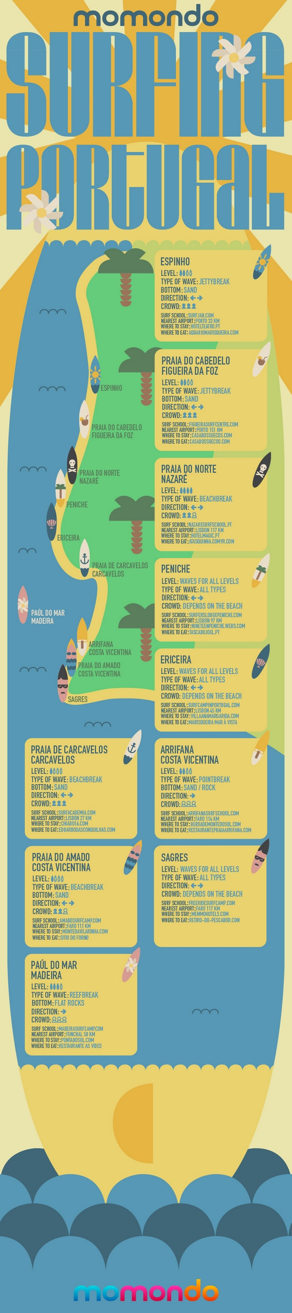 Best Surf Breaks in Portugal