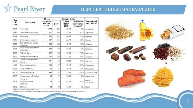 Экспорт товаров в Китай из России