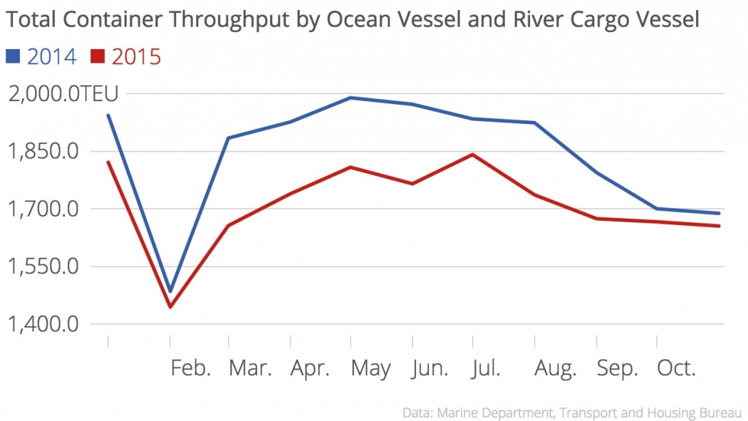 Total_Container_Throughput_by_Ocean_Vessel_and_River_Cargo_Vessel_Juice_Travel_chartbuilder