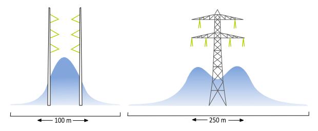Schets van de beïnvloedingszone door het magneetveld van een wintrackverbinding en een lijn met donaumasten