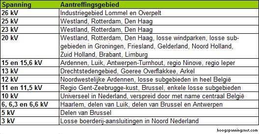 Overzicht van middenspanningen en hun toepassingsplekken in Nederland en België