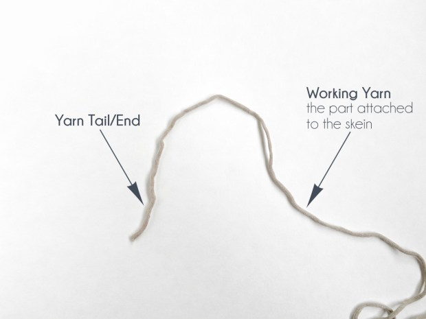 "a piece of yarn sits on a white background with the end to the left, labeled ""yarn tail,"" and the skein to the right, labeled ""working yarn."""