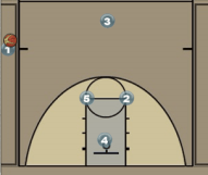Kite - Scoring Sideline Out of Bounds Play Diagram
