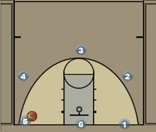 Team Close Out Drill
