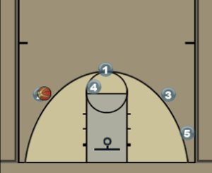 Marquette | Back Screening Offense Diagram