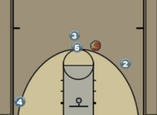 Screen the Screener Ball Screen Play Diagram