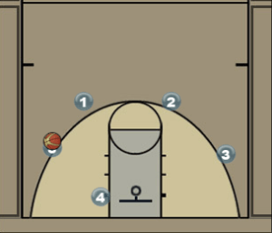 Wisconsin Swing Offense Basics Diagram