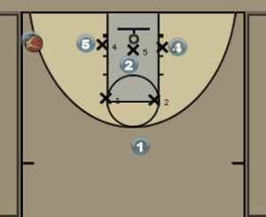Texas - Zone Baseline Stagger Diagram