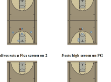 Pick and Roll Motion Offense Diagram