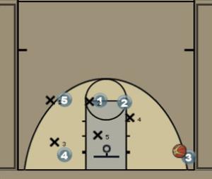 Zone Double Ball Screen Play Diagram