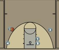 Double Flex Screen Offense Diagram
