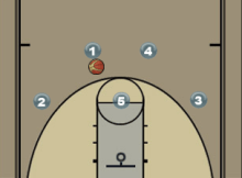 Princeton Backdoor Play and Ball Screen Set Diagram