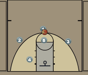 Man Set for the Point Guard Diagram