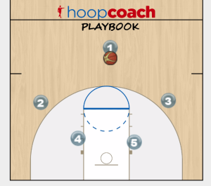 PG back screen play diagram