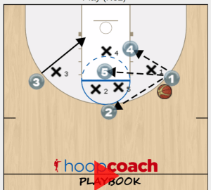 basketball quick hitter