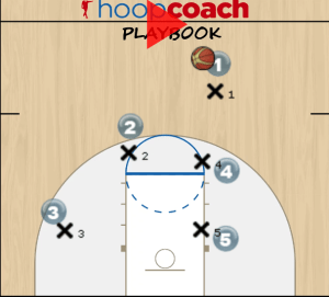 Ball Screen Set