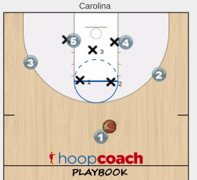 Carolina Zone Play