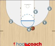 Triangle Continuity Offense
