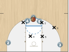Zone Dribble Penetration Play
