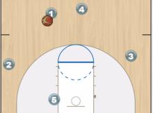 ball screen offense