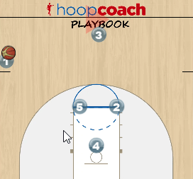 Scoring Sideline Out of Bounds Play