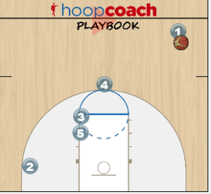 Double Pin Down Pick and Roll Play