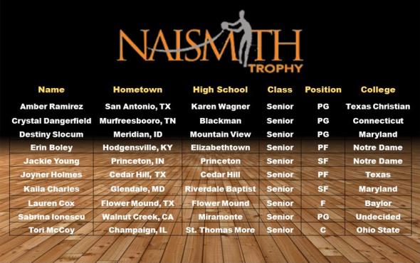 2016 Naismith H.S. Semifinalists