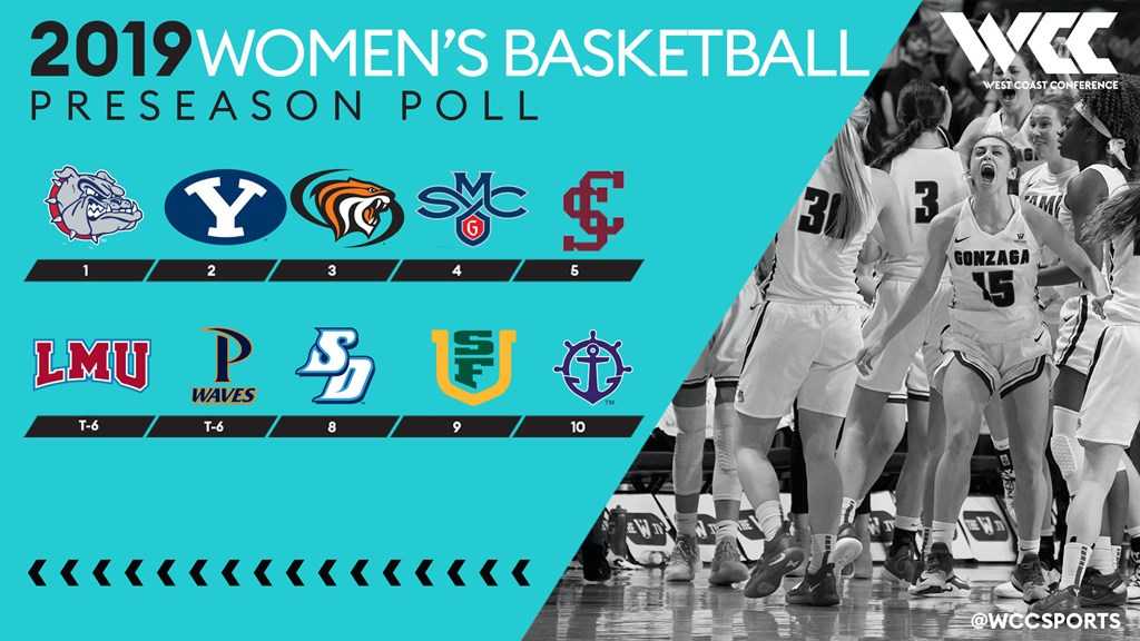 Gonzaga tops the West Coast Conference Preseason Poll for the seventh straight season